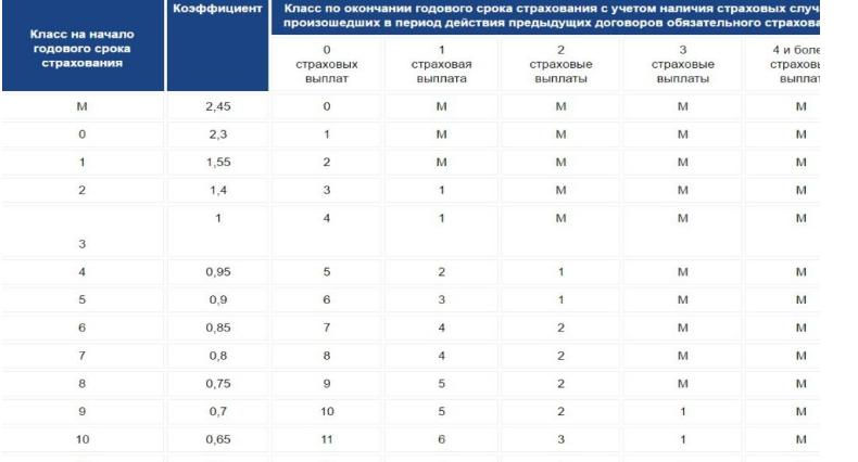 Таблица классов КБМ